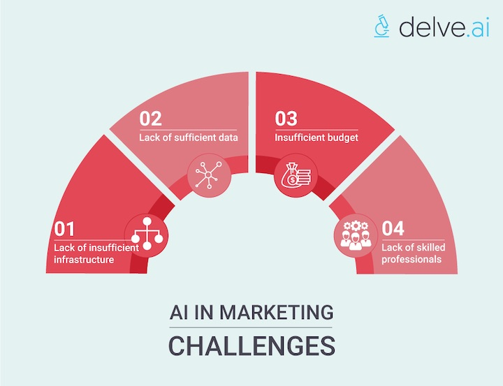 AI in marketing challenges