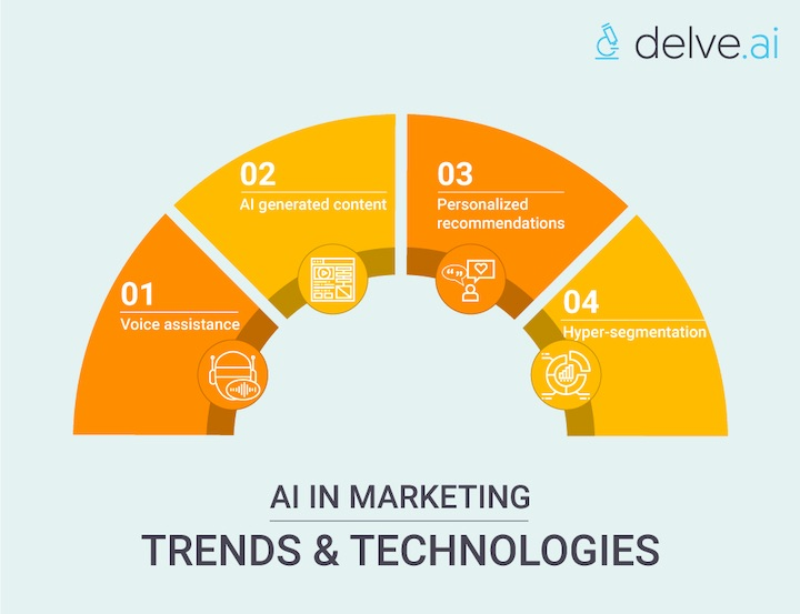 AI in marketing trends and technologies