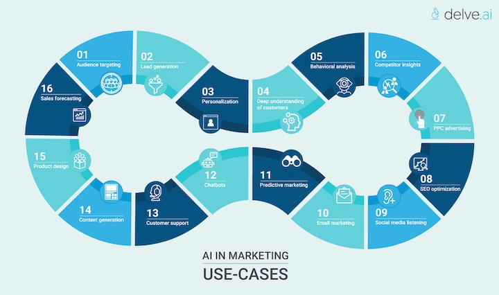 AI in marketing use cases