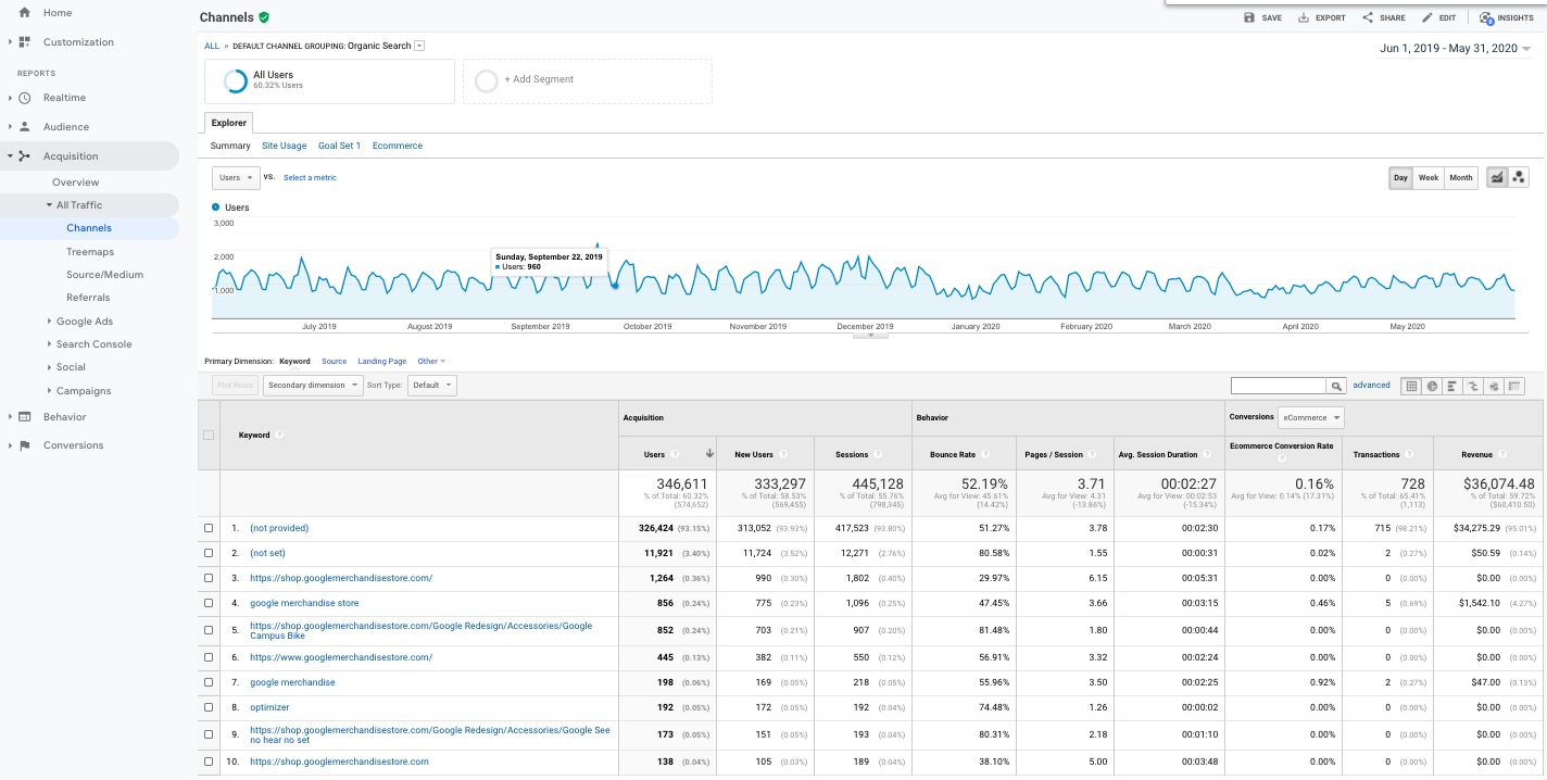 Google Analytics organic search keyword  report