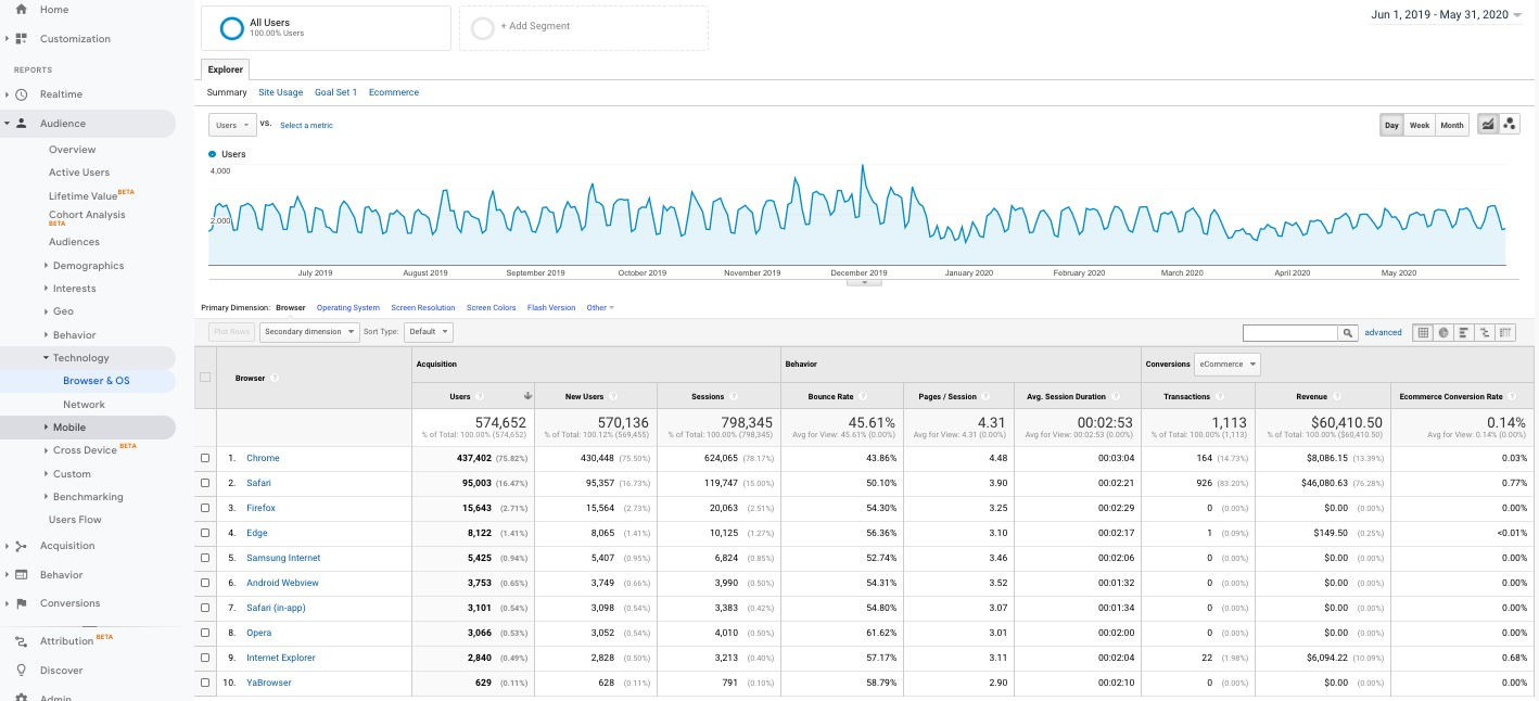 Google Analytics technology browser report