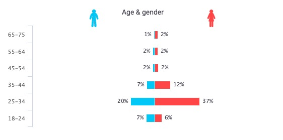 live persona distribution age gender