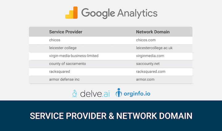 Service Provider and Network Domain into Google Analytics
