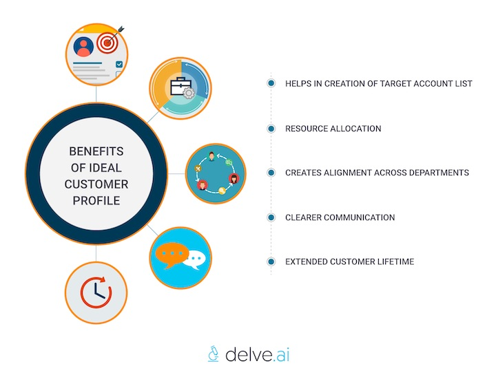 benefits of ideal customer profile by Delve AI