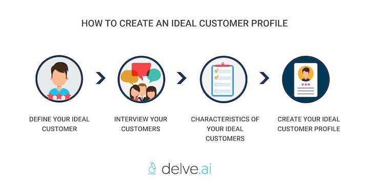how to create ideal customer profile by Delve AI