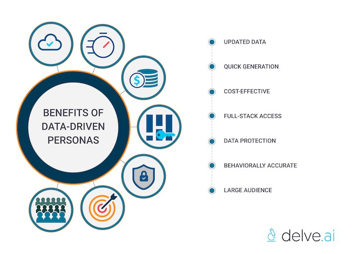 benefits of data-driven personas