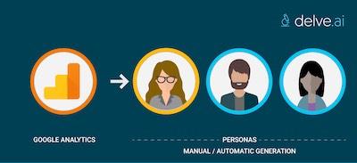 Create buyer personas using Google Analytics
