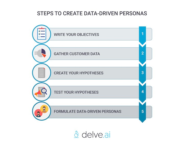 Steps to create your data-driven persona