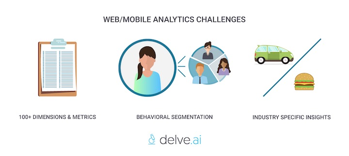 web mobile analytics challenges